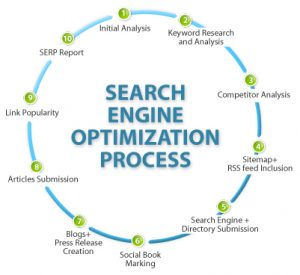 SEO (Search Engine Optimization) - Quik Website Design and Consulting